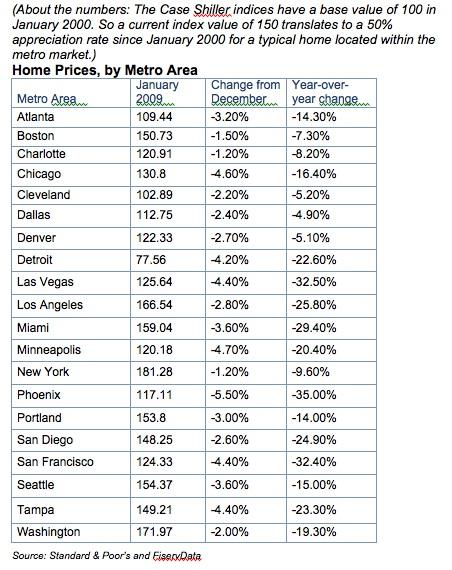 case-shiller-home-index