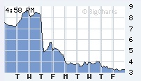 sallie-mae-price-graph1
