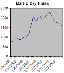 baltic-dry-index