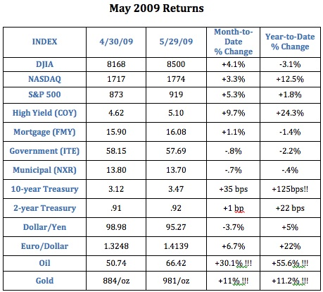 may-2009-market-review2
